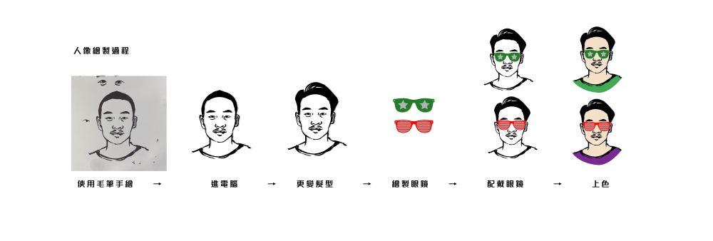 新樂園-LOGO繪製過程